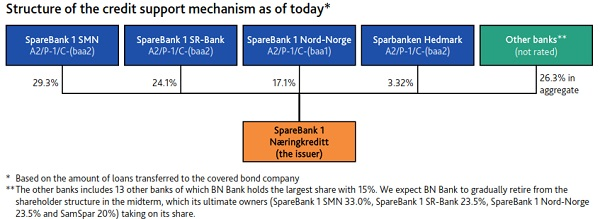 SpareBank 1 Naeringskreditt support mechanism_600