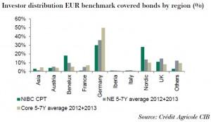 Investor distribution