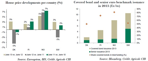 House price dev and senior covered issuance