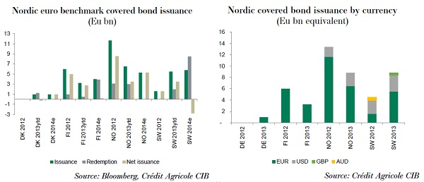 Nordic 2013 issuance