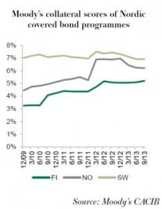 CACIB Moody's graph