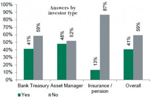 FRN covered by investor type