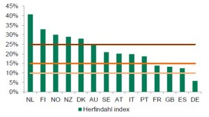 Herfindahl index (HHI) * per covered bond market.