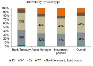 How Long do you think - investor