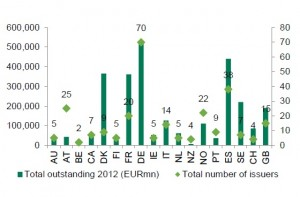 Outstanding covered bonds and number of issuers per country (Eubn)