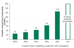 Possible investment limit of covered bonds of one issuer depending on the large exposure limit weighting for Eu100m