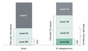 Level 1B LCR chart
