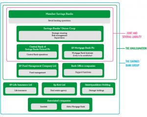 FinnishSavingsBanksGroupStructure